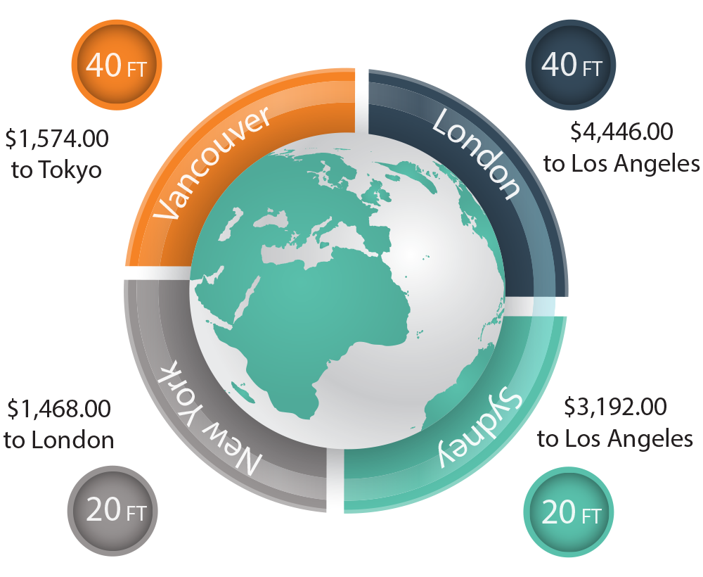 International container shipping cost graphic