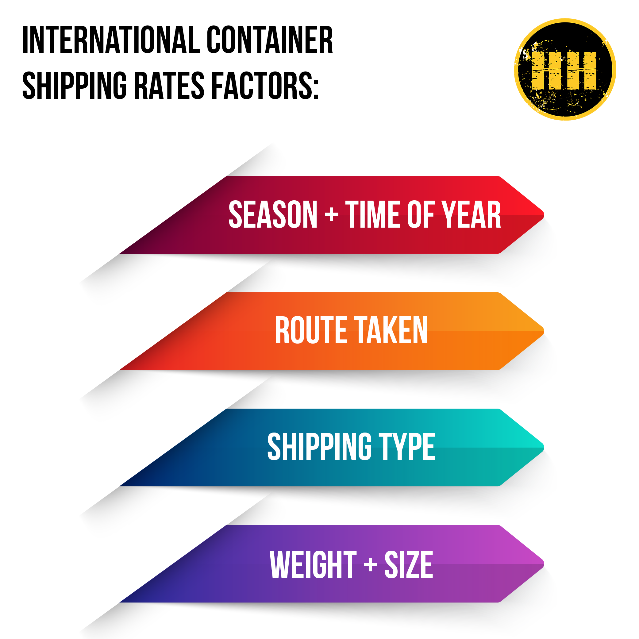 Container shipping rates factors infographic